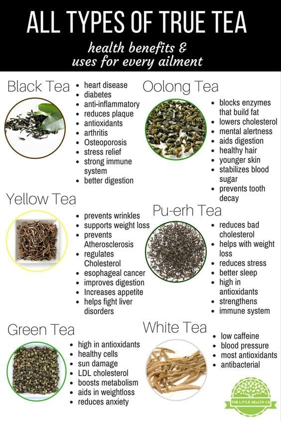 chart of teas and their benefits