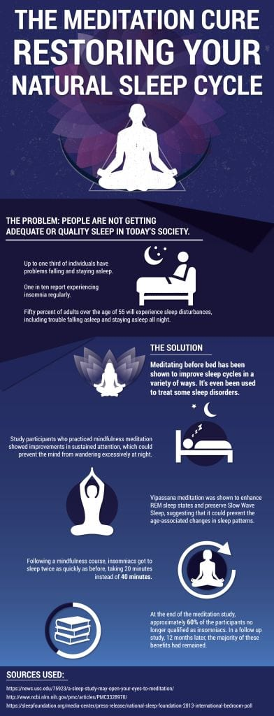 meditation diagrams with information on how it helps your sleep cycle
